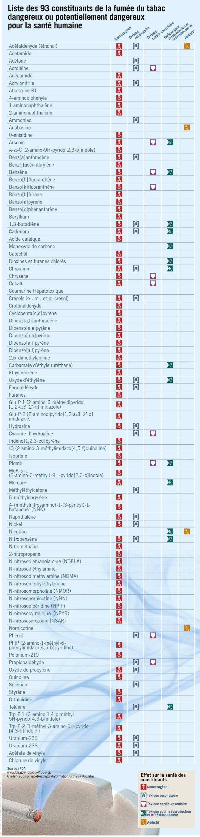 Liste des 93 constituants de la fumée de tabac dangereux ou potentiellement dangereux pour la santé humaine.